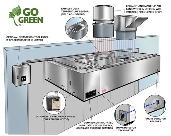 Commercial kitchen exhaust fan noise review home co